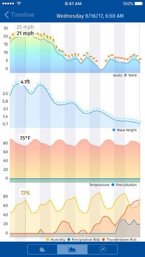 Yachting Weather